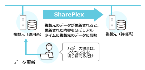 「SharePlex」