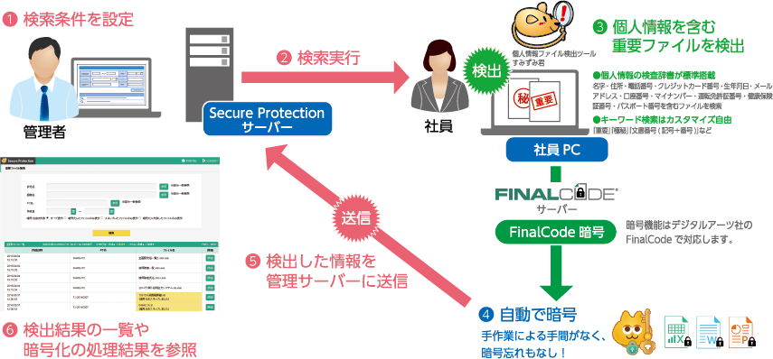 Secure Protection 利用イメージ