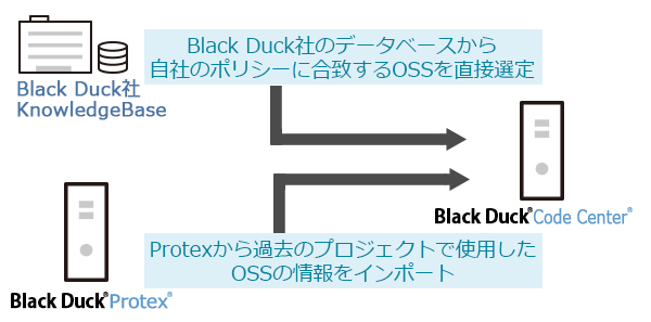 Black Duck Code Center製品概要