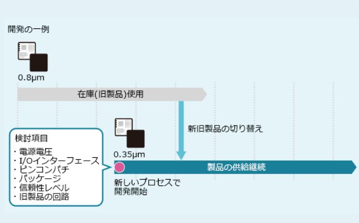製造中止のLSIを再生して継続供給